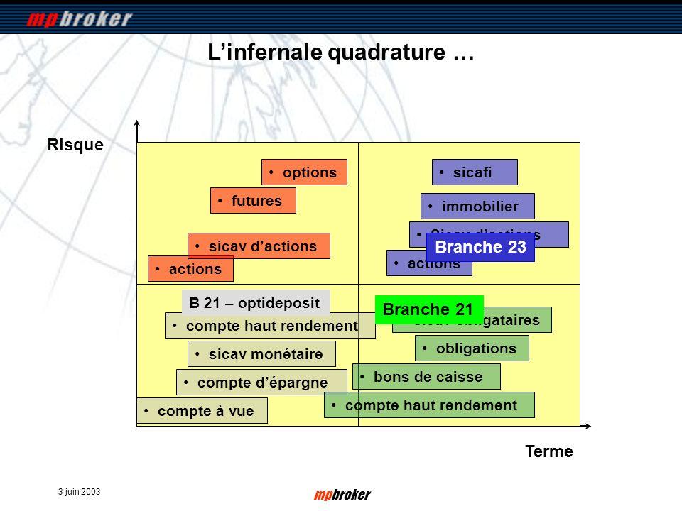 3 juin 2003 mpbroker Risque Terme Linfernale quadrature … compte à vue compte dépargne sicav monétaire compte haut rendement bons de caisse compte hau
