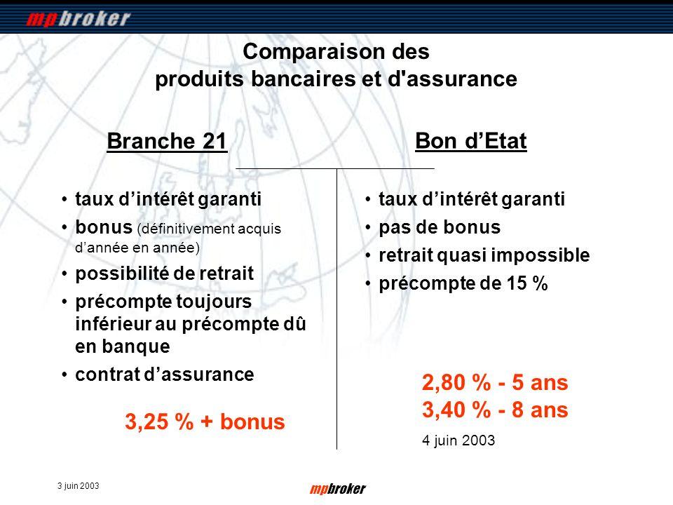 3 juin 2003 mpbroker Comparaison des produits bancaires et d'assurance Branche 21 taux dintérêt garanti bonus (définitivement acquis dannée en année)