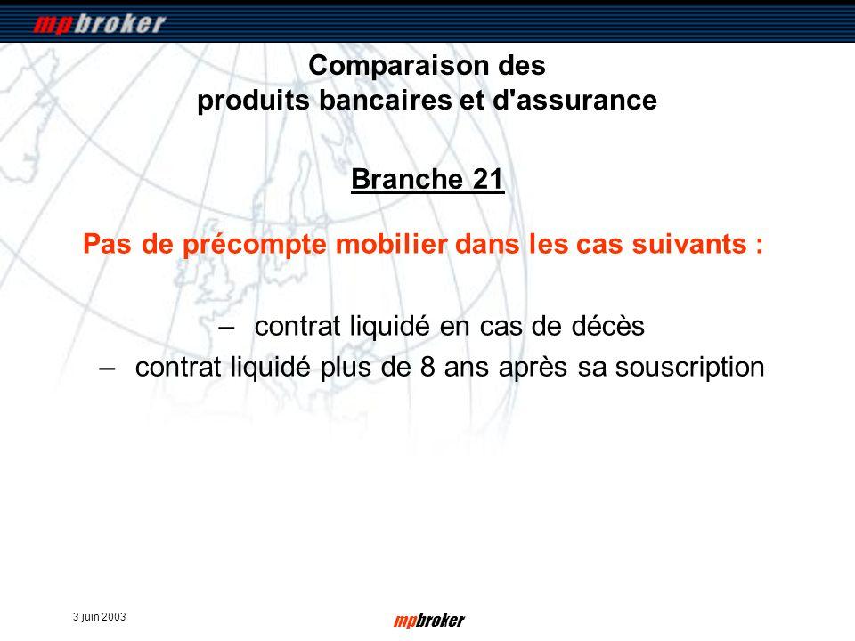 3 juin 2003 mpbroker Comparaison des produits bancaires et d'assurance Pas de précompte mobilier dans les cas suivants : –contrat liquidé en cas de dé