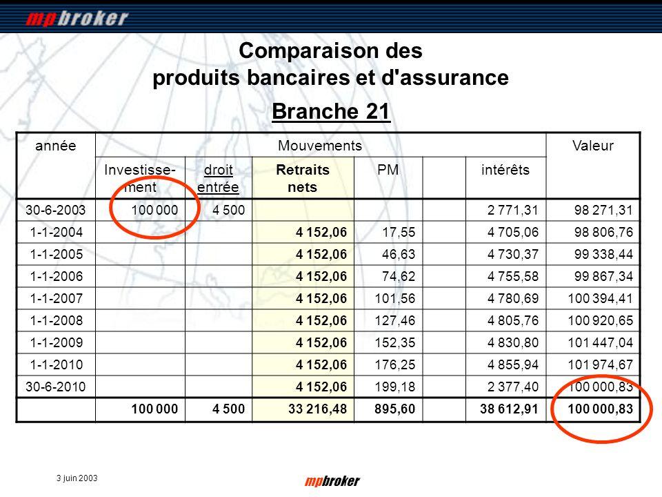 3 juin 2003 mpbroker Comparaison des produits bancaires et d'assurance annéeMouvementsValeur Investisse- ment droit entrée Retraits nets PMintérêts 30