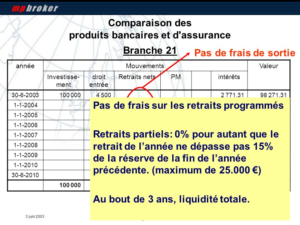 3 juin 2003 mpbroker Comparaison des produits bancaires et d'assurance annéeMouvementsValeur Investisse- ment droit entrée Retraits netsPMintérêts 30-