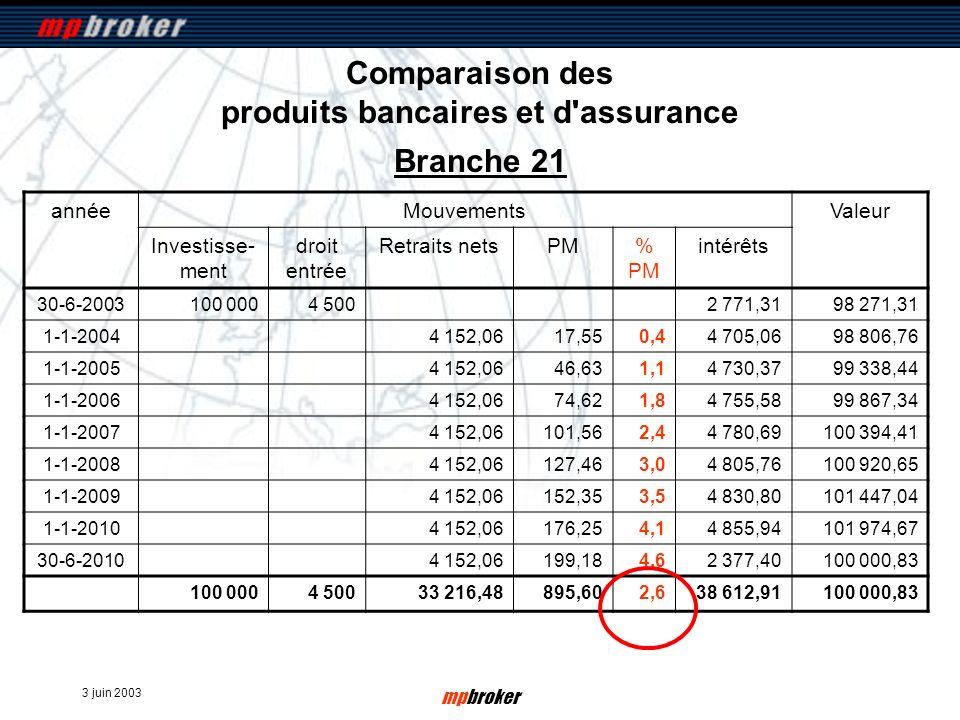3 juin 2003 mpbroker Comparaison des produits bancaires et d'assurance annéeMouvementsValeur Investisse- ment droit entrée Retraits netsPM% PM intérêt