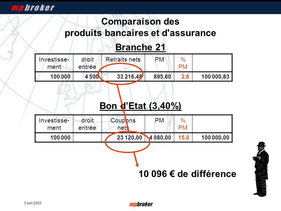 3 juin 2003 mpbroker Comparaison des produits bancaires et d'assurance Investisse- ment droit entrée Retraits netsPM% PM 100 0004 50033 216,48895,602,