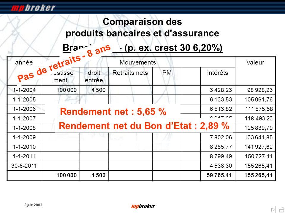 3 juin 2003 mpbroker Comparaison des produits bancaires et d'assurance annéeMouvementsValeur Investisse- ment droit entrée Retraits netsPMintérêts 1-1
