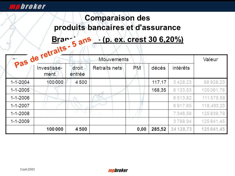 3 juin 2003 mpbroker Comparaison des produits bancaires et d'assurance annéeMouvementsValeur Investisse- ment droit entrée Retraits netsPMdécèsintérêt