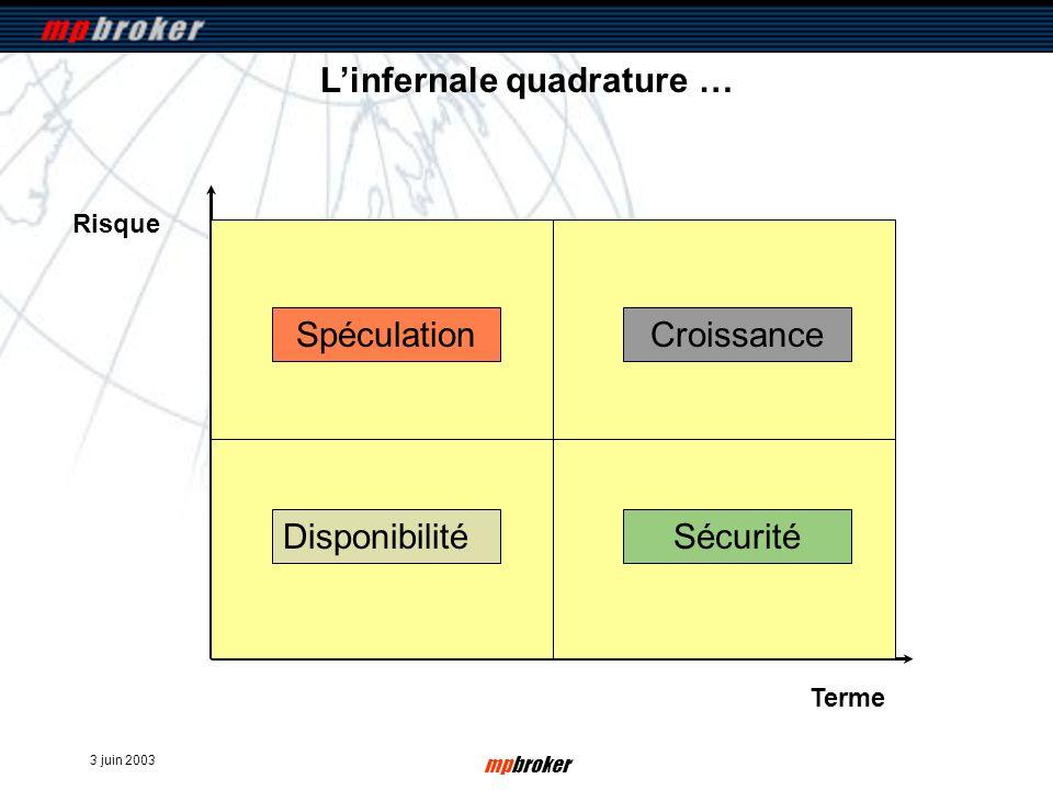 3 juin 2003 mpbroker Risque Terme Linfernale quadrature … ? Sécurité SpéculationCroissance