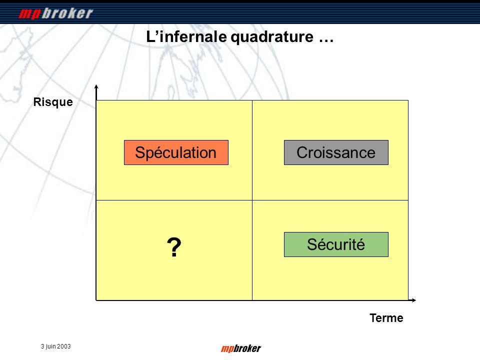 3 juin 2003 mpbroker Risque Terme Linfernale quadrature … compte à vue Sécurité SpéculationCroissance compte dépargne sicav monétaire compte haut rendement