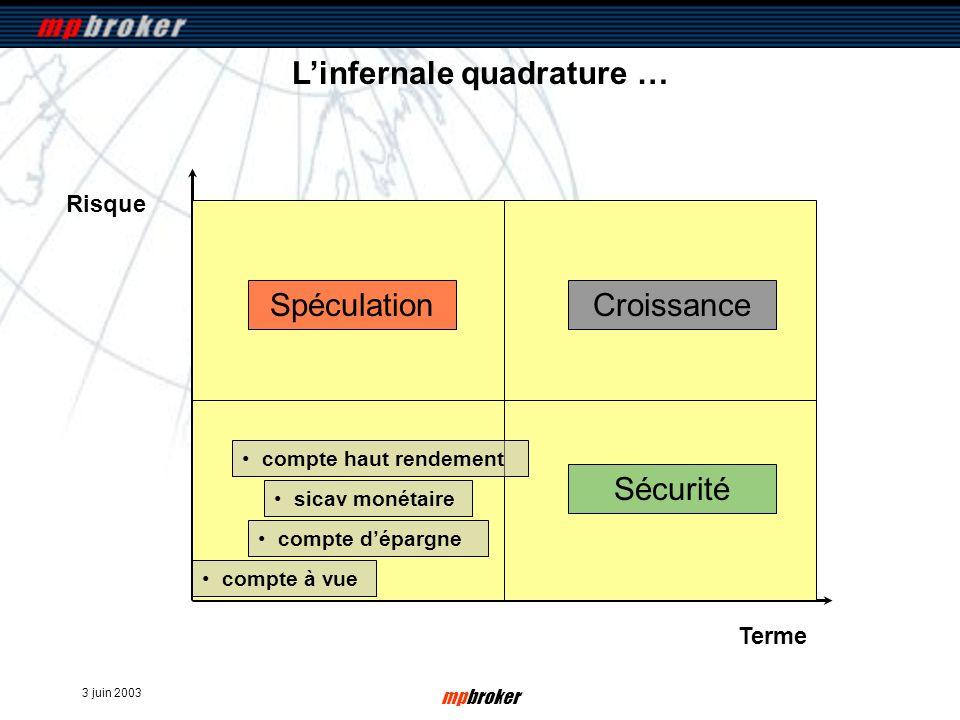 3 juin 2003 mpbroker Risque Terme Linfernale quadrature … compte à vue Sécurité SpéculationCroissance compte dépargne sicav monétaire compte haut rend