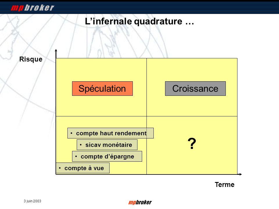3 juin 2003 mpbroker Risque Terme Linfernale quadrature … compte à vue SpéculationCroissance compte dépargne sicav monétaire compte haut rendement ?