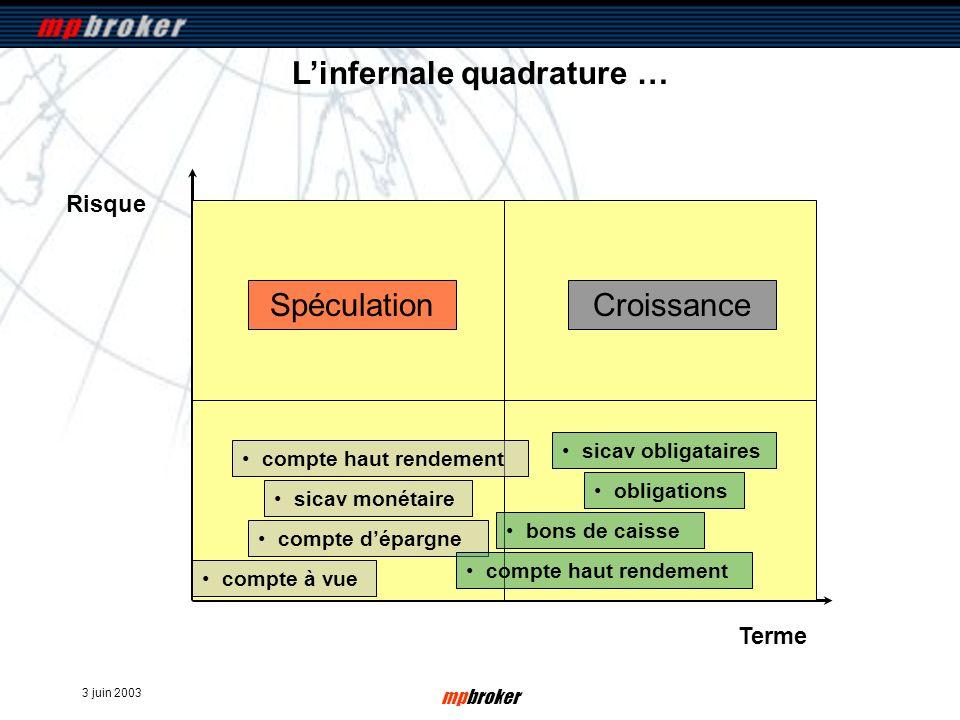 3 juin 2003 mpbroker Risque Terme Linfernale quadrature … compte à vue SpéculationCroissance compte dépargne sicav monétaire compte haut rendement bon