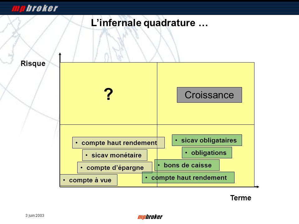 3 juin 2003 mpbroker Risque Terme Linfernale quadrature … compte à vue Croissance compte dépargne sicav monétaire compte haut rendement bons de caisse