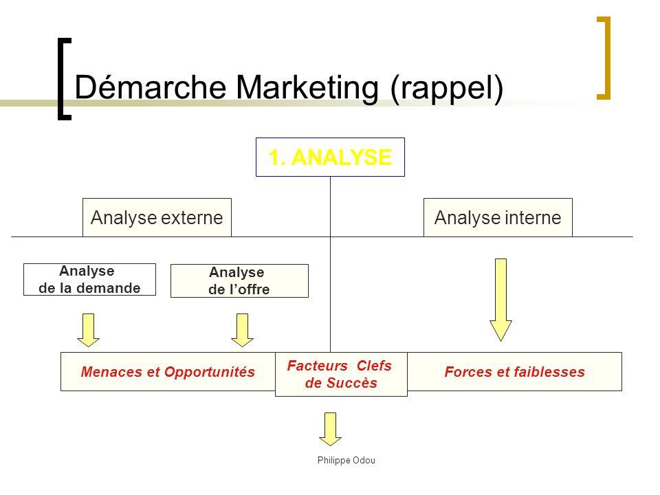 Philippe Odou Démarche Marketing (rappel) 1.