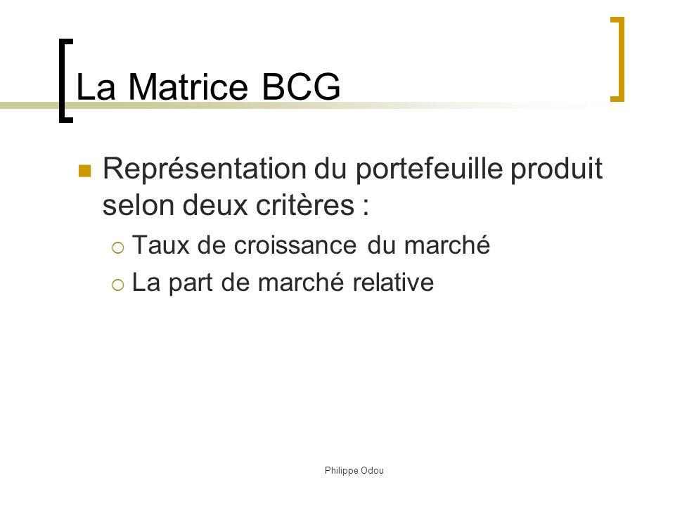 Philippe Odou 3. Analyse du portefeuille produits 1. La matrice BCG