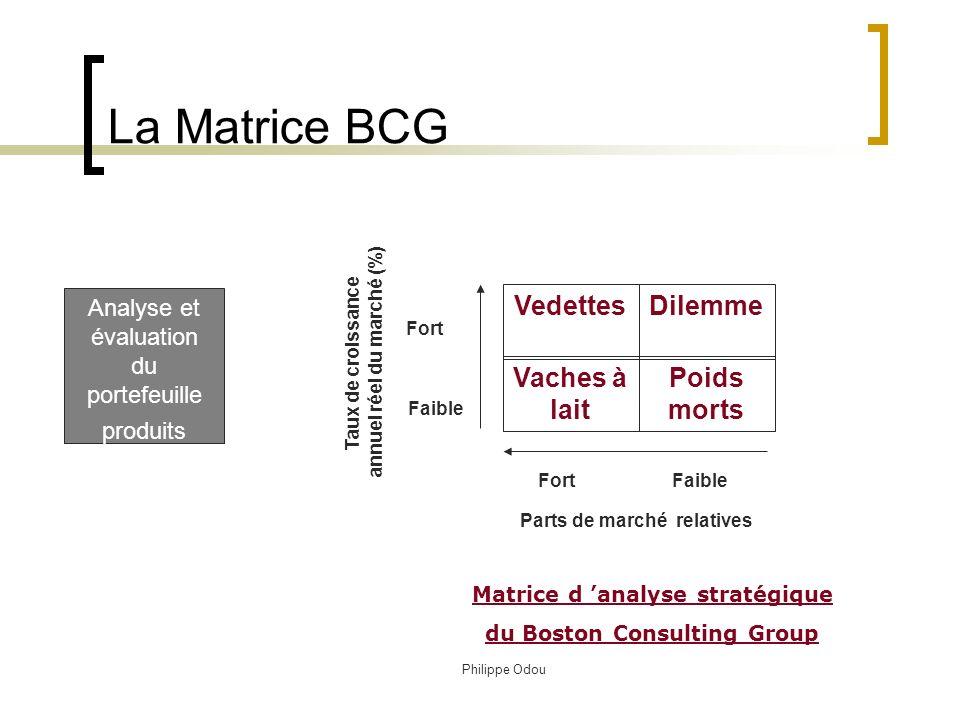 Philippe Odou La Matrice BCG Représentation du portefeuille produit selon deux critères : Taux de croissance du marché La part de marché relative