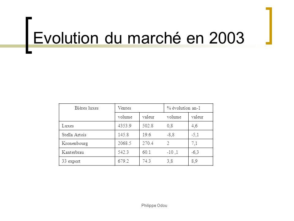 Philippe Odou Application Elaborer la matrice BCG sur le marché de la bière en 2003