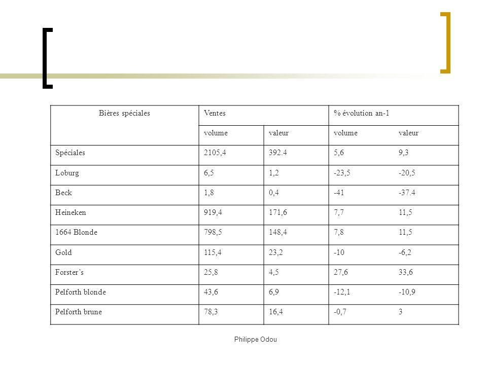 Philippe Odou Evolution du marché en 2003 ANNEXE Evolution du marché en 2003 (CAM au 11/01/2004 HM+SM) Univers de référence Hypermarchés et Supermarchés (source Nielsen) Les ventes sont exprimées en milliers dhl pour le volume et en millions deuros en valeurs Bières luxesVentes% évolution an-1 volumevaleurvolumevaleur Luxes4353.9502.80,84,6 Stella Artois145.819.6-8,8-5,1 Kronenbourg2068.5270.427,1 Kanterbrau542.360.1-10,1-6,3 33 export679.274.33,88,9