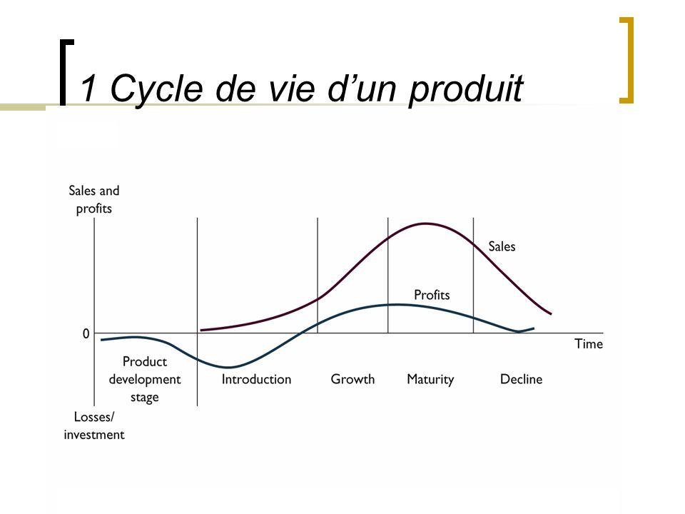 Philippe Odou 3.La stratégie produit 1 Cycle de vie dun produit
