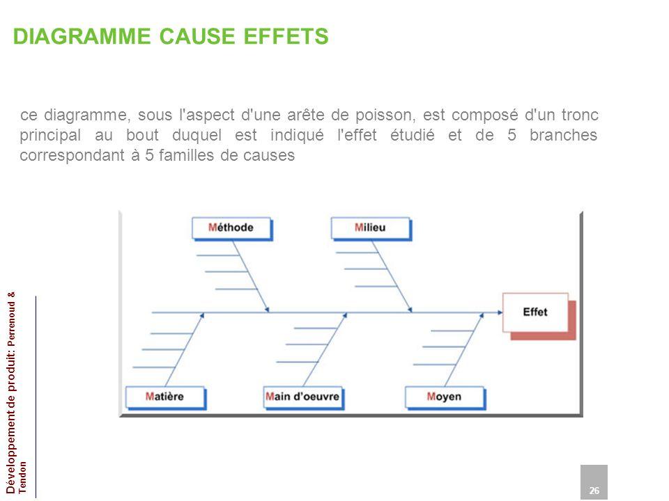 DIAGRAMME CAUSE EFFETS ce diagramme, sous l aspect d une arête de poisson, est composé d un tronc principal au bout duquel est indiqué l effet étudié et de 5 branches correspondant à 5 familles de causes 26 Développement de produit: Perrenoud & Tendon
