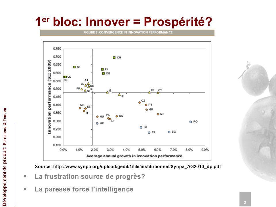 1 er bloc: Innover = Prospérité? 8 Développement de produit: Perrenoud & Tendon La frustration source de progrès? La paresse force lintelligence Sourc