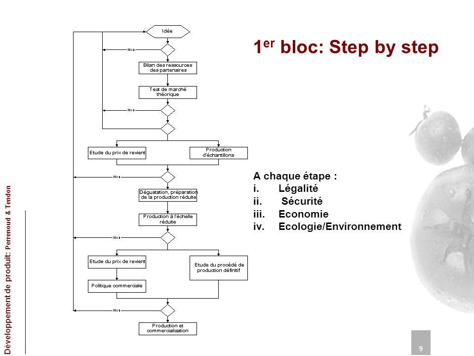 1 er bloc: Step by step 9 Développement de produit: Perrenoud & Tendon A chaque étape : i.Légalité ii. Sécurité iii.Economie iv.Ecologie/Environnement