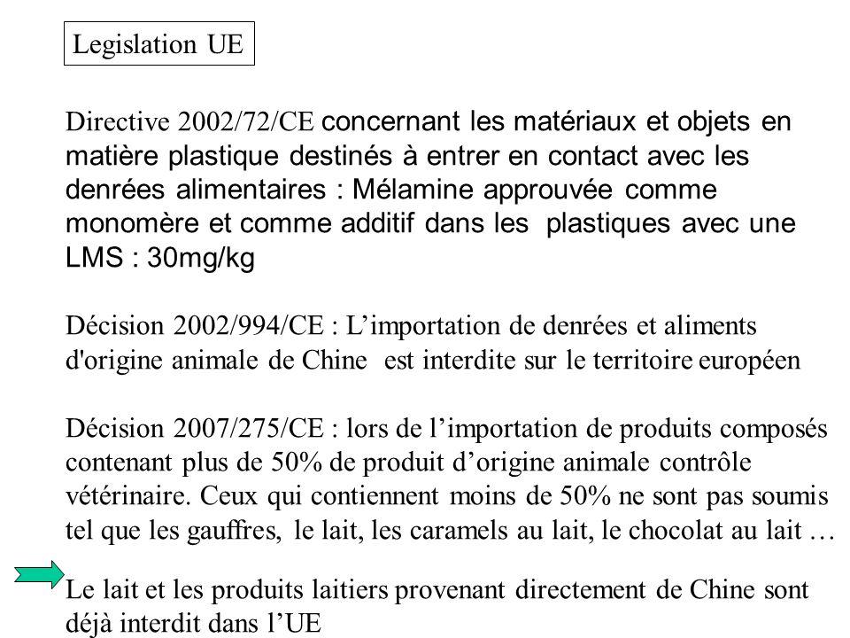 Directive 2002/72/CE concernant les matériaux et objets en matière plastique destinés à entrer en contact avec les denrées alimentaires : Mélamine app