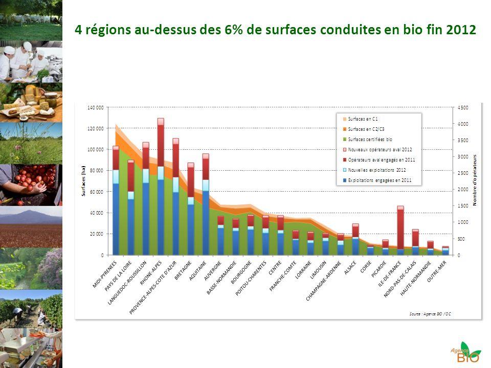 4 régions au-dessus des 6% de surfaces conduites en bio fin 2012