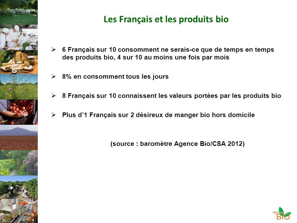 Les Français et les produits bio 6 Français sur 10 consomment ne serais-ce que de temps en temps des produits bio, 4 sur 10 au moins une fois par mois 8% en consomment tous les jours 8 Français sur 10 connaissent les valeurs portées par les produits bio Plus d1 Français sur 2 désireux de manger bio hors domicile (source : baromètre Agence Bio/CSA 2012)