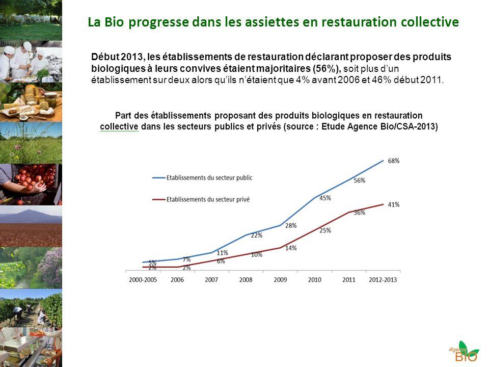 La Bio progresse dans les assiettes en restauration collective Début 2013, les établissements de restauration déclarant proposer des produits biologiques à leurs convives étaient majoritaires (56%), soit plus dun établissement sur deux alors quils nétaient que 4% avant 2006 et 46% début 2011.