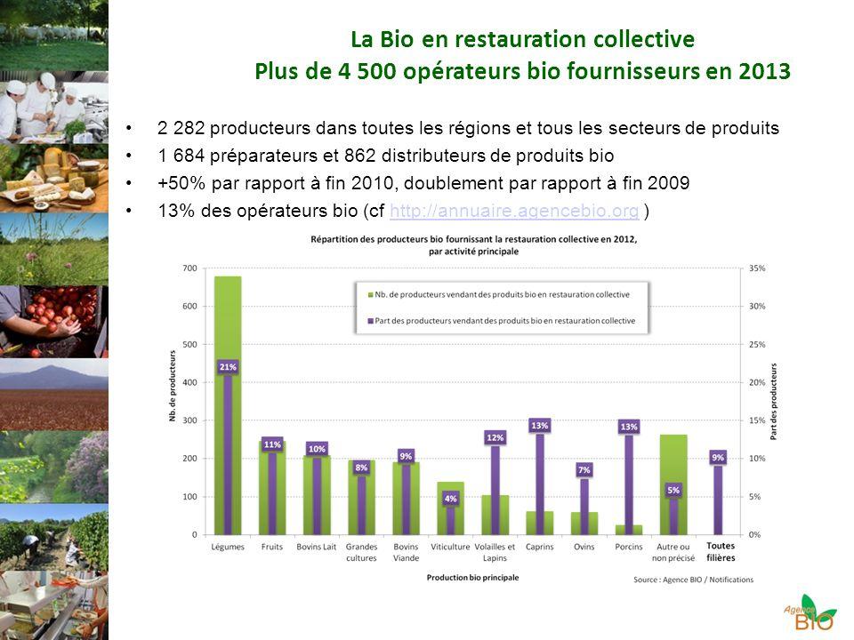 La Bio en restauration collective Plus de 4 500 opérateurs bio fournisseurs en 2013 2 282 producteurs dans toutes les régions et tous les secteurs de produits 1 684 préparateurs et 862 distributeurs de produits bio +50% par rapport à fin 2010, doublement par rapport à fin 2009 13% des opérateurs bio (cf http://annuaire.agencebio.org )http://annuaire.agencebio.org