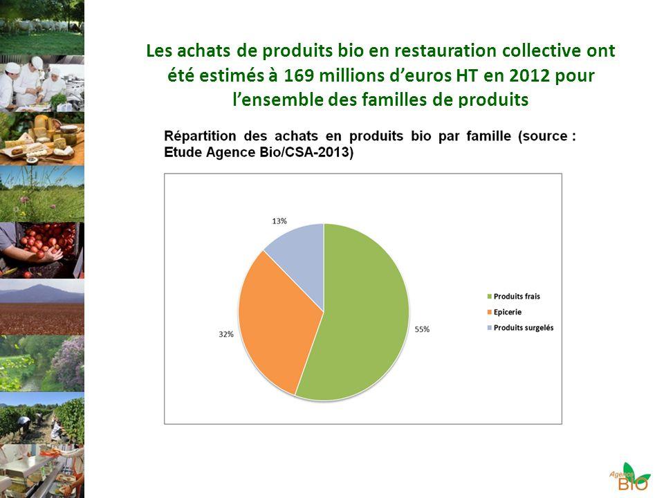 Les achats de produits bio en restauration collective ont été estimés à 169 millions deuros HT en 2012 pour lensemble des familles de produits
