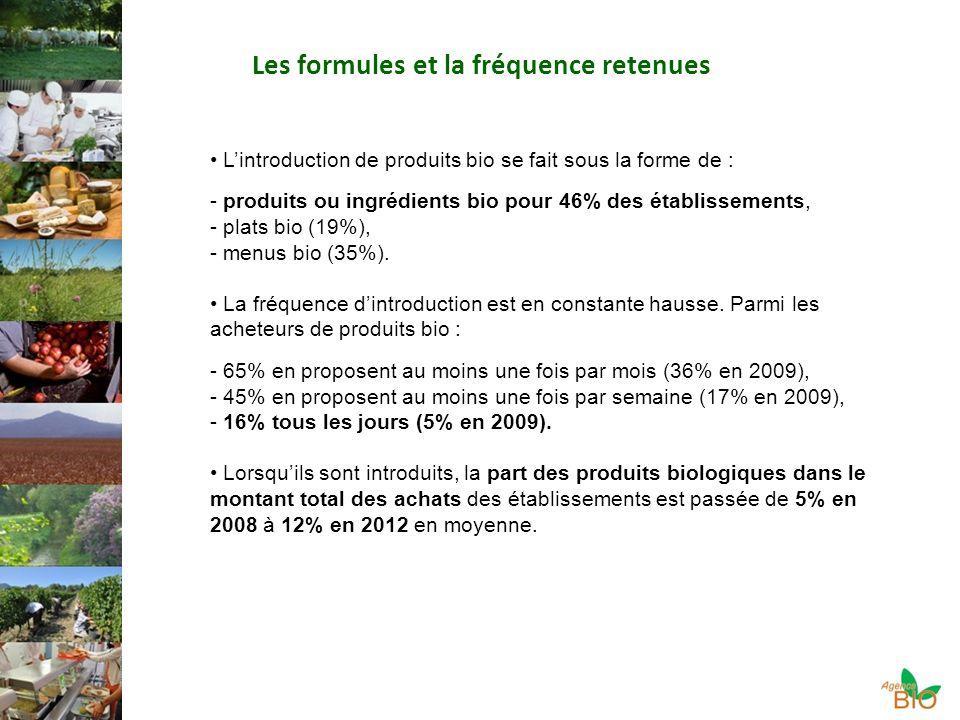 Les formules et la fréquence retenues Lintroduction de produits bio se fait sous la forme de : - produits ou ingrédients bio pour 46% des établissements, - plats bio (19%), - menus bio (35%).