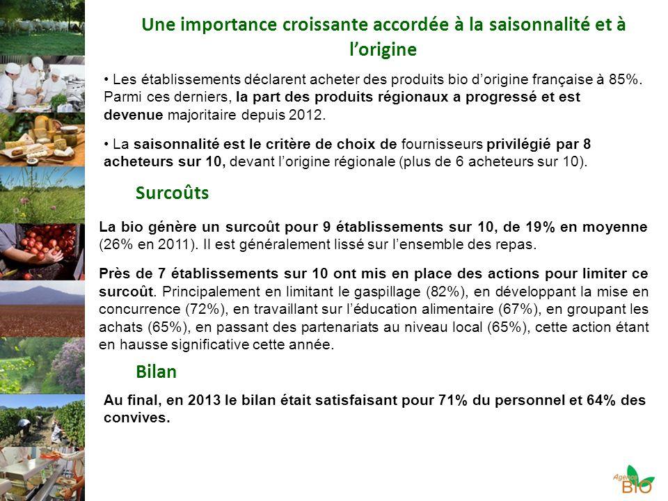 Une importance croissante accordée à la saisonnalité et à lorigine Les établissements déclarent acheter des produits bio dorigine française à 85%.