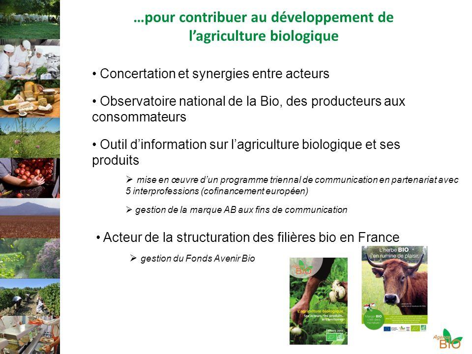 …pour contribuer au développement de lagriculture biologique Concertation et synergies entre acteurs Observatoire national de la Bio, des producteurs aux consommateurs Outil dinformation sur lagriculture biologique et ses produits Acteur de la structuration des filières bio en France mise en œuvre dun programme triennal de communication en partenariat avec 5 interprofessions (cofinancement européen) gestion de la marque AB aux fins de communication gestion du Fonds Avenir Bio