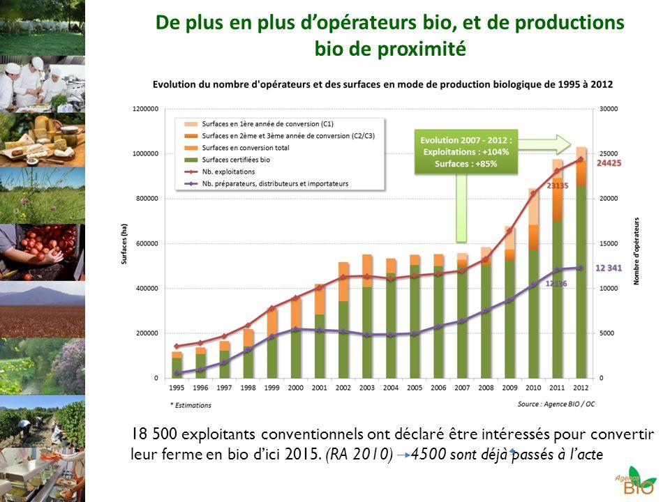 De plus en plus dopérateurs bio, et de productions bio de proximité 18 500 exploitants conventionnels ont déclaré être intéressés pour convertir leur ferme en bio dici 2015.