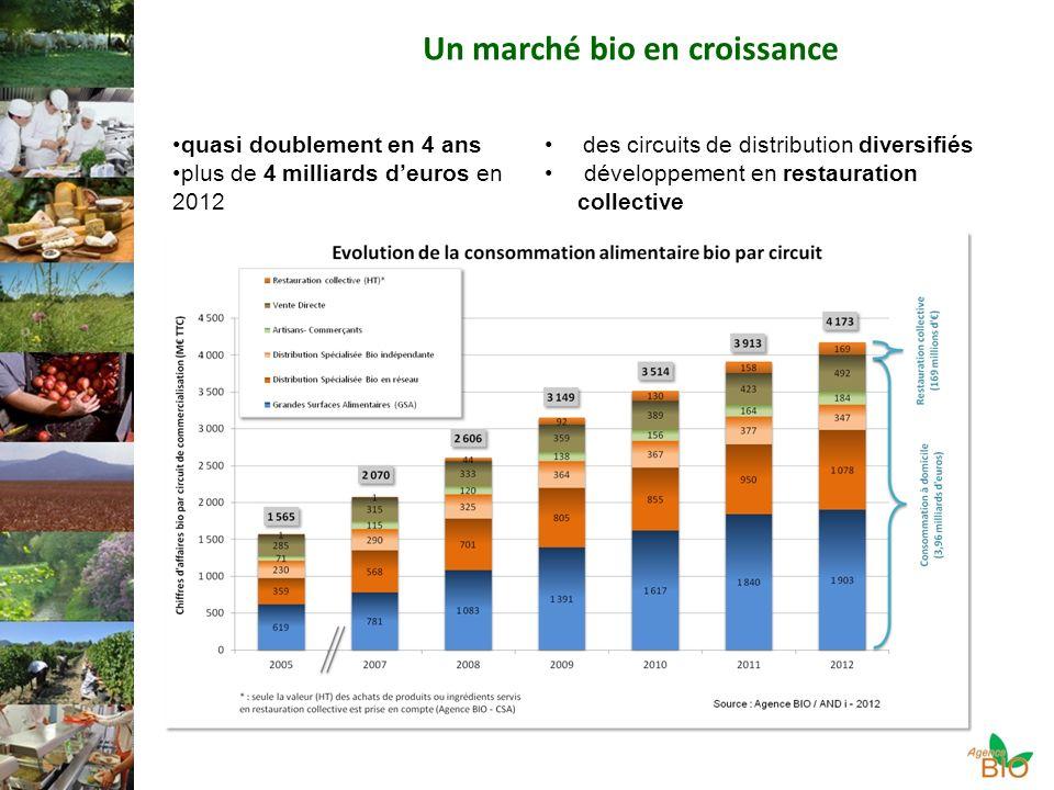 Un marché bio en croissance quasi doublement en 4 ans plus de 4 milliards deuros en 2012 des circuits de distribution diversifiés développement en restauration collective