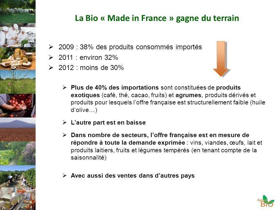 La Bio « Made in France » gagne du terrain 2009 : 38% des produits consommés importés 2011 : environ 32% 2012 : moins de 30% Plus de 40% des importations sont constituées de produits exotiques (café, thé, cacao, fruits) et agrumes, produits dérivés et produits pour lesquels loffre française est structurellement faible (huile dolive…) Lautre part est en baisse Dans nombre de secteurs, loffre française est en mesure de répondre à toute la demande exprimée : vins, viandes, œufs, lait et produits laitiers, fruits et légumes tempérés (en tenant compte de la saisonnalité) Avec aussi des ventes dans dautres pays