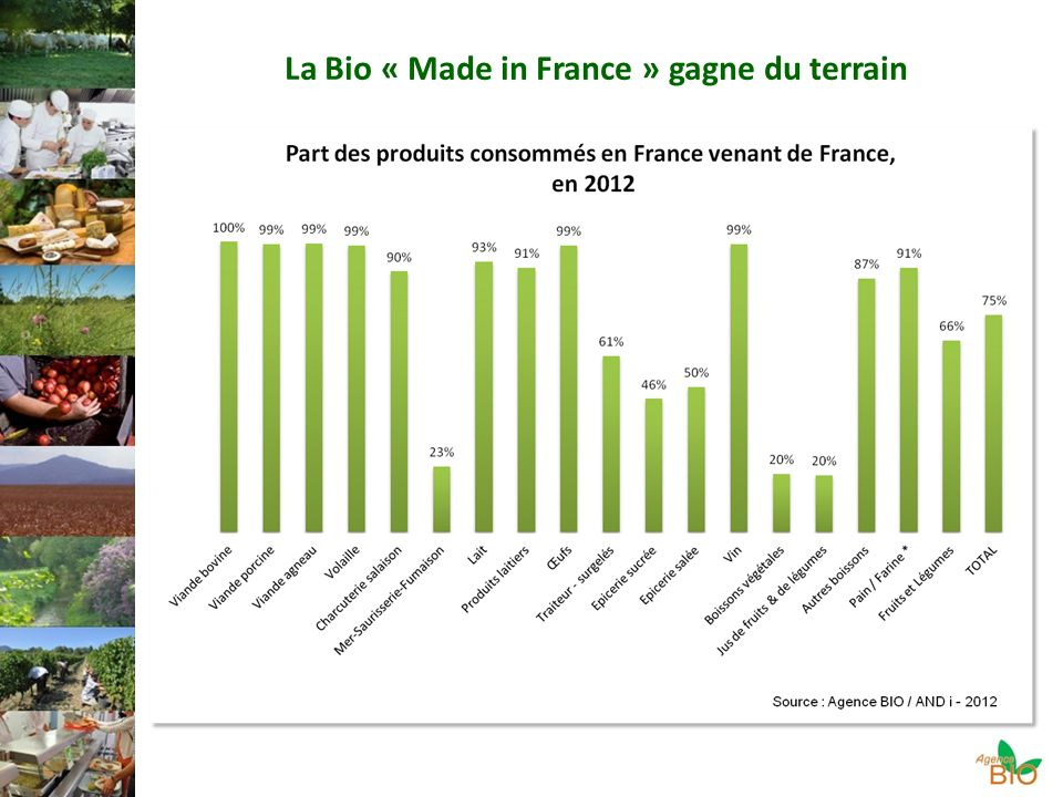 La Bio « Made in France » gagne du terrain