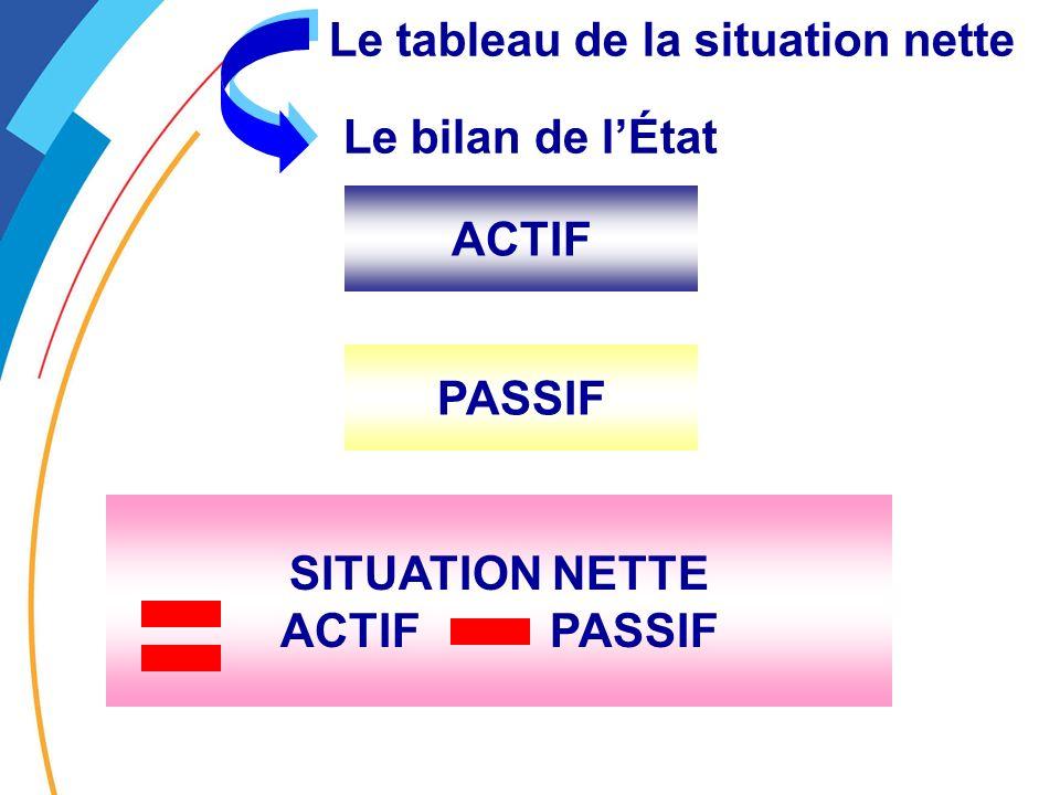 Le tableau de la situation nette Le bilan de lÉtat ACTIF PASSIF SITUATION NETTE ACTIF PASSIF