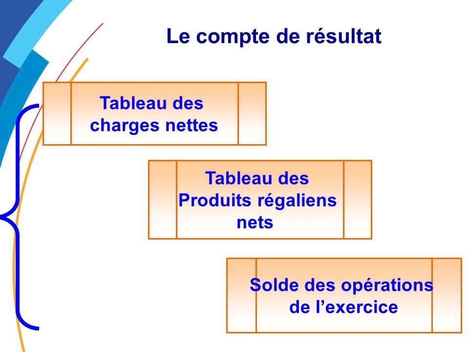 Le compte de résultat Tableau des charges nettes Tableau des Produits régaliens nets Solde des opérations de lexercice