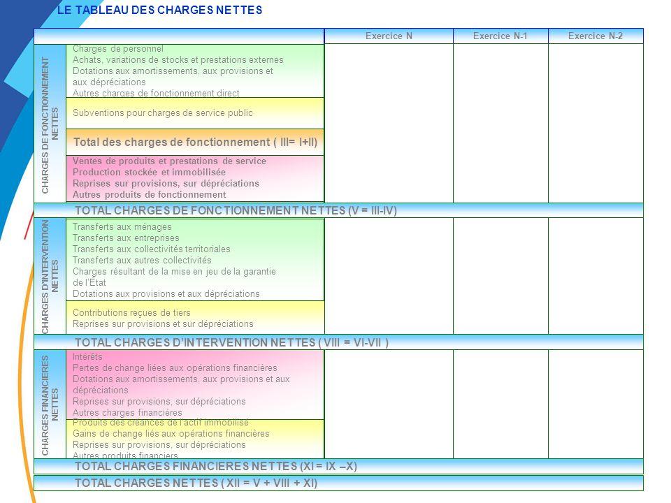LE TABLEAU DES CHARGES NETTES Total charges dintervention (VI) Total produits dintervention (VII) Exercice NExercice N-1Exercice N-2 Total des charges de fonctionnement indirect (II) Total des charges de fonctionnement direct (I) CHARGES DE FONCTIONNEMENT NETTES Total des produits de fonctionnement (IV) Charges de personnel Achats, variations de stocks et prestations externes Dotations aux amortissements, aux provisions et aux dépréciations Autres charges de fonctionnement direct Subventions pour charges de service public Ventes de produits et prestations de service Production stockée et immobilisée Reprises sur provisions, sur dépréciations Autres produits de fonctionnement Total des charges de fonctionnement ( III= I+II) TOTAL CHARGES DE FONCTIONNEMENT NETTES (V = III-IV) CHARGES DINTERVENTION NETTES Transferts aux ménages Transferts aux entreprises Transferts aux collectivités territoriales Transferts aux autres collectivités Charges résultant de la mise en jeu de la garantie de lÉtat Dotations aux provisions et aux dépréciations Contributions reçues de tiers Reprises sur provisions et sur dépréciations TOTAL CHARGES DINTERVENTION NETTES ( VIII = VI-VII ) CHARGES FINANCIERES NETTES Total charges financières (IX) Intérêts Pertes de change liées aux opérations financières Dotations aux amortissements, aux provisions et aux dépréciations Reprises sur provisions, sur dépréciations Autres charges financières Total produits financiers (X) Produits des créances de lactif immobilisé Gains de change liés aux opérations financières Reprises sur provisions, sur dépréciations Autres produits financiers TOTAL CHARGES FINANCIERES NETTES (XI = IX –X) TOTAL CHARGES NETTES ( XII = V + VIII + XI)