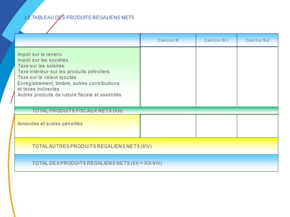 LE TABLEAU DES PRODUITS REGALIENS NETS Exercice NExercice N-1Exercice N-2 Impôt sur le revenu Impôt sur les sociétés Taxe sur les salaires Taxe intérieur sur les produits pétroliers Taxe sur la valeur ajoutée Enregistrement, timbre, autres contributions et taxes indirectes Autres produits de nature fiscale et assimilés TOTAL PRODUITS FISCAUX NETS (XIII) Amendes et autres pénalités TOTAL AUTRES PRODUITS REGALIENS NETS (XIV) TOTAL DES PRODUITS REGALIENS NETS (XV = XIII-XIV)
