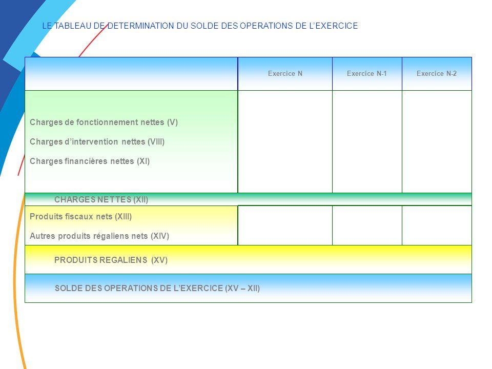 LE TABLEAU DE DETERMINATION DU SOLDE DES OPERATIONS DE LEXERCICE Exercice NExercice N-1Exercice N-2 Charges de fonctionnement nettes (V) Charges dintervention nettes (VIII) Charges financières nettes (XI) CHARGES NETTES (XII) Produits fiscaux nets (XIII) Autres produits régaliens nets (XIV) PRODUITS REGALIENS (XV) SOLDE DES OPERATIONS DE LEXERCICE (XV – XII)