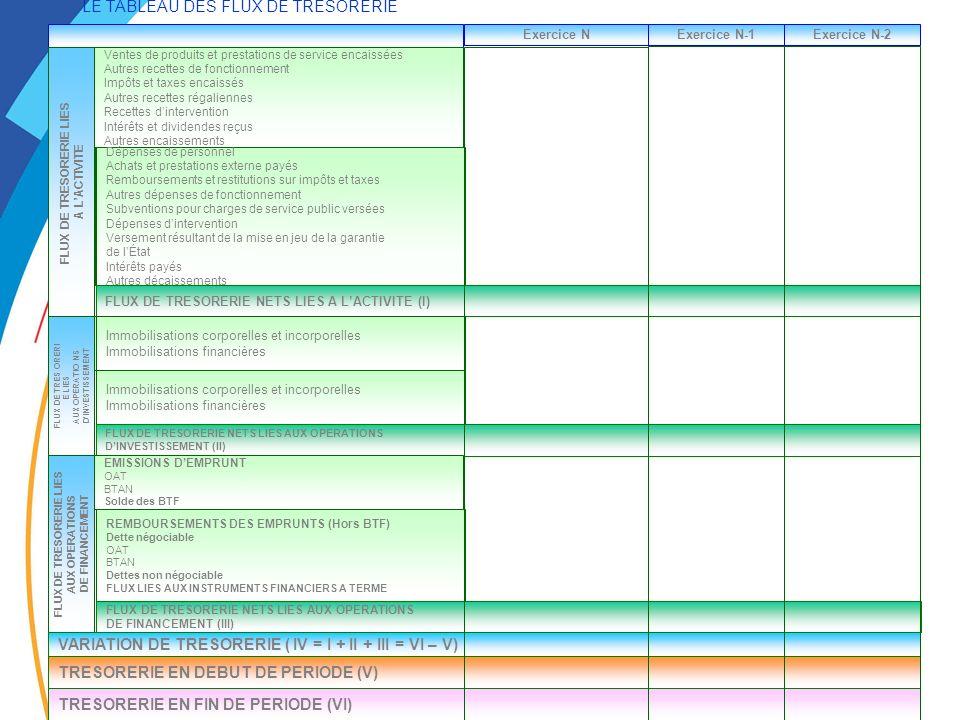 LE TABLEAU DES FLUX DE TRESORERIE Exercice NExercice N-1Exercice N-2 ENCAISSEMENT Ventes de produits et prestations de service encaissées Autres recettes de fonctionnement Impôts et taxes encaissés Autres recettes régaliennes Recettes dintervention Intérêts et dividendes reçus Autres encaissements FLUX DE TRESORERIE LIES A LACTIVITE ENCAISSEMENT Dépenses de personnel Achats et prestations externe payés Remboursements et restitutions sur impôts et taxes Autres dépenses de fonctionnement Subventions pour charges de service public versées Dépenses dintervention Versement résultant de la mise en jeu de la garantie de lÉtat Intérêts payés Autres décaissements FLUX DE TRESORERIE NETS LIES A LACTIVITE (I) ACQUISITIONS DIMMOBILISATIONS Immobilisations corporelles et incorporelles Immobilisations financières FLUX DE TRES ORERI E LIES AUX OPERATIO NS DINVESTISSEMENT CESSIONS DIMMOBILISATIONS Immobilisations corporelles et incorporelles Immobilisations financières FLUX DE TRESORERIE NETS LIES AUX OPERATIONS DINVESTISSEMENT (II) EMISSIONS DEMPRUNT OAT BTAN Solde des BTF FLUX DE TRESORERIE LIES AUX OPERATIONS DE FINANCEMENT REMBOURSEMENTS DES EMPRUNTS (Hors BTF) Dette négociable OAT BTAN Dettes non négociable FLUX LIES AUX INSTRUMENTS FINANCIERS A TERME FLUX DE TRESORERIE NETS LIES AUX OPERATIONS DE FINANCEMENT (III) VARIATION DE TRESORERIE ( IV = I + II + III = VI – V) TRESORERIE EN DEBUT DE PERIODE (V) TRESORERIE EN FIN DE PERIODE (VI)