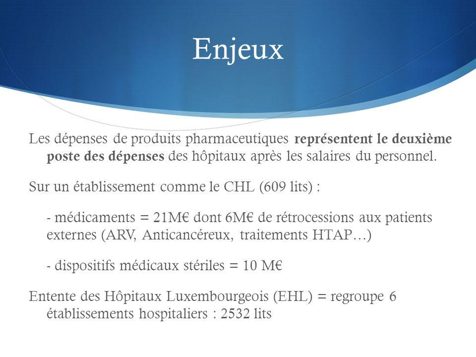 Enjeux Les dépenses de produits pharmaceutiques représentent le deuxième poste des dépenses des hôpitaux après les salaires du personnel. Sur un établ