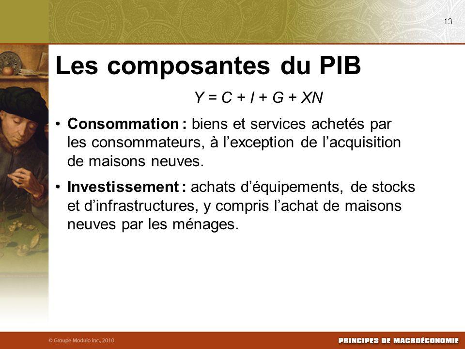 Y = C + I + G + XN Consommation : biens et services achetés par les consommateurs, à lexception de lacquisition de maisons neuves. Investissement : ac