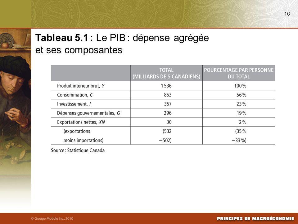 16 Tableau 5.1 : Le PIB : dépense agrégée et ses composantes
