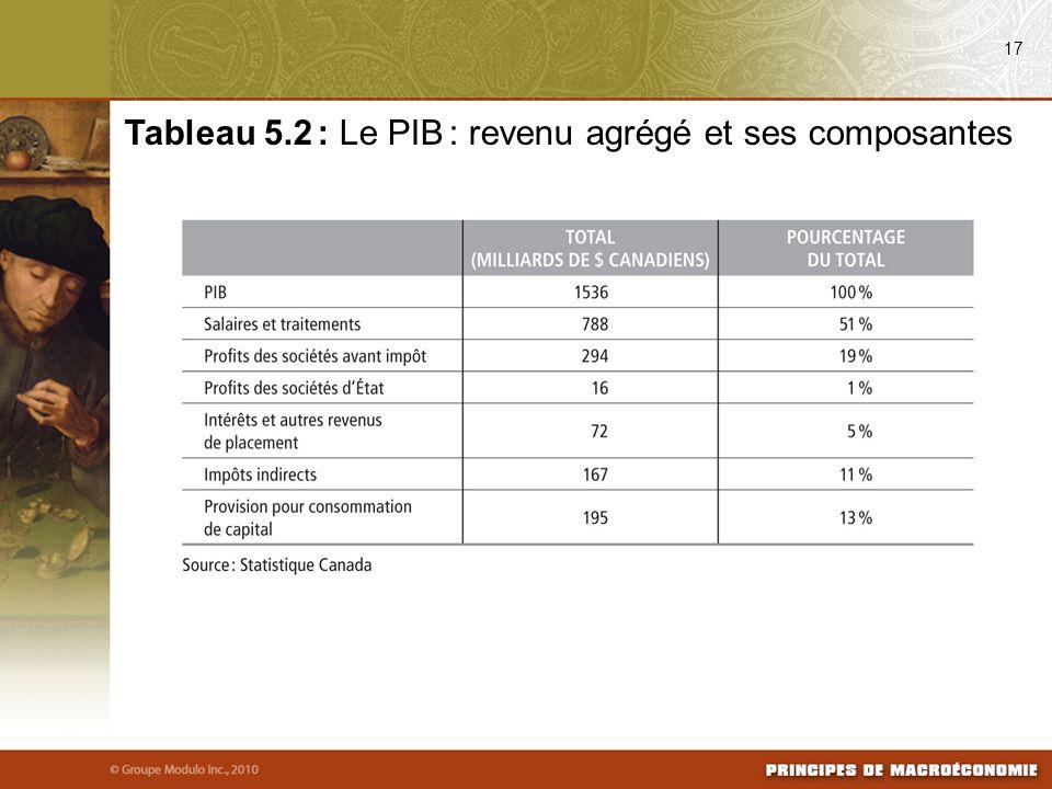 17 Tableau 5.2 : Le PIB : revenu agrégé et ses composantes
