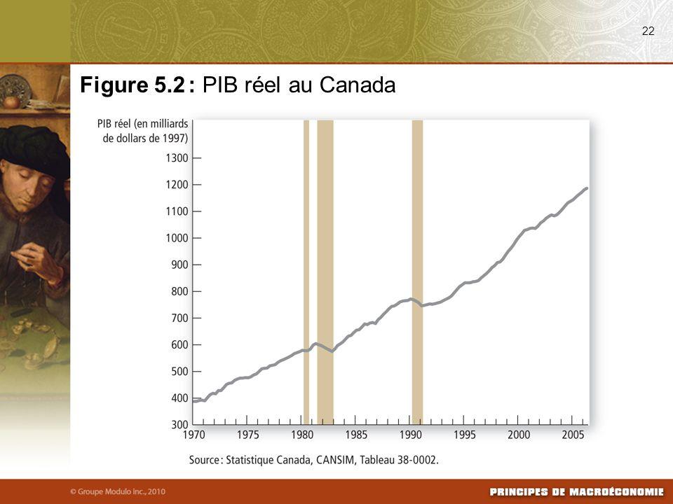 22 Figure 5.2 : PIB réel au Canada