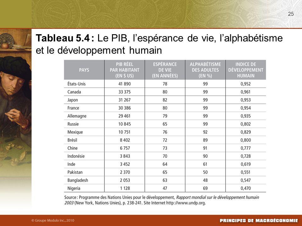 25 Tableau 5.4 : Le PIB, lespérance de vie, lalphabétisme et le développement humain