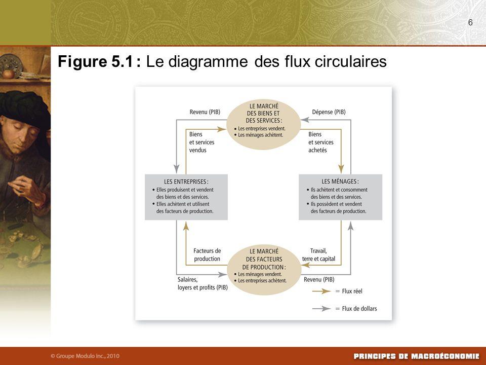6 Figure 5.1 : Le diagramme des flux circulaires